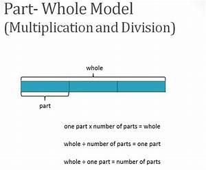 Bar Model- Singapore Math Model Method
