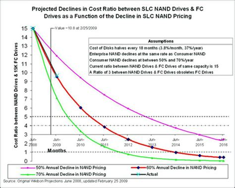 Flash Fibre Channel Drives Poised For The Exit • The Register. Louisiana State University Admissions. Top Free Credit Score Sites Dr Mai Dentist. Data Use Agreement Hipaa Dentist Gahanna Ohio. Rackspace Cloud Security Garage Door Installs. America Life Insurance Company. Hyundai Santa Fe India Price. How To Buy A Investment Property. Coaxial Cable Internet Speed