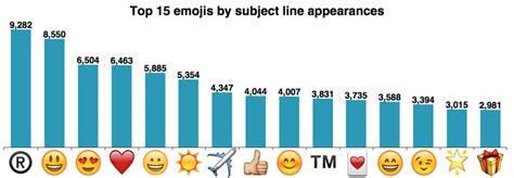 why can t i see emojis on my android should you be using emojis in subject lines