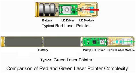 Classroom Green Laser Pointer  Laser Classroom