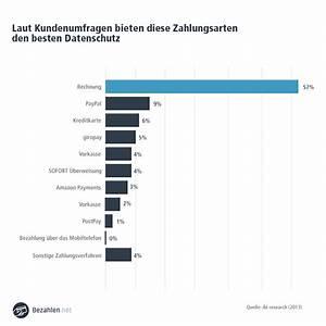 Kauf Auf Rechnung Klarna : kauf auf rechnung trendy ausgewhlter kauf auf rechnung ~ Themetempest.com Abrechnung