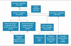 Odp Legacy  Program Administration  Science Advisory Structure