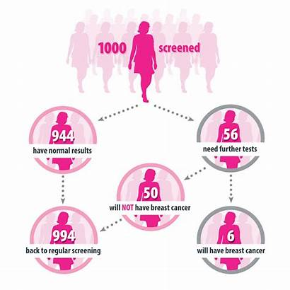 Breast Screening Cancer Testing Screened Follow Export