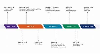 Service Plan Business Procurement Purchasing Timeline Purchase