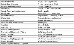 Project documents for the pmp exam for Project management documents list