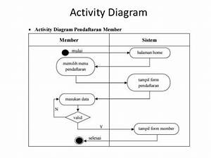 Activity Diagram Project Rekweb