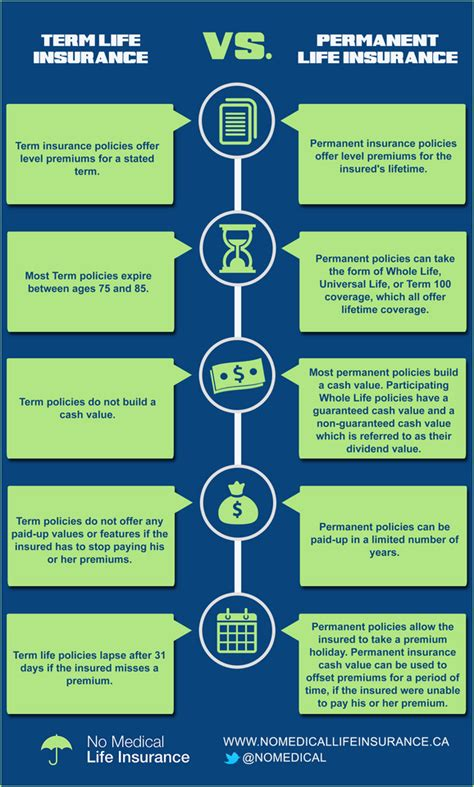 Term vs Permanent Life insurance | Educational infographic