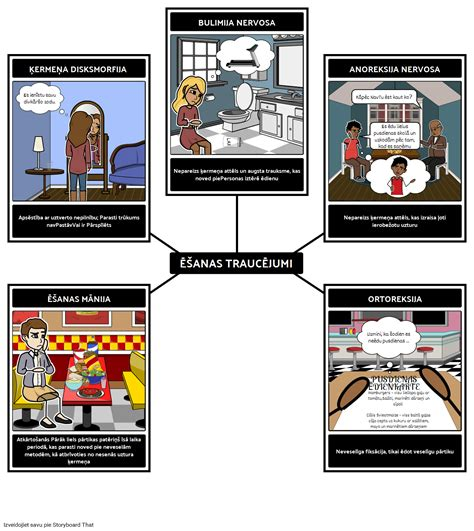 Ēšanas Traucējumu Piemēri Storyboard by lv-examples