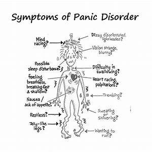 Anxiety Disorder Symptoms | Signs & Symptoms of Anxiety in ...