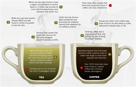 Both green tea and coffee may have mood enhancing benefits, and the caffeine in both beverages may improve concentration and alertness, as well as positively affecting both coffee and green tea may help boost athletic performance, although this is mostly likely due to the caffeine content. Stranger in a Strange Land: Top 10 Caffeine Health Benefits | Coffee vs tea, Tea infographic ...