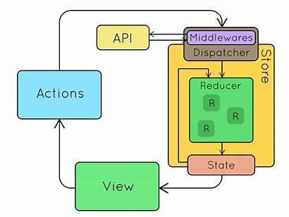 Redux Flow Data Diagram Mvc Why
