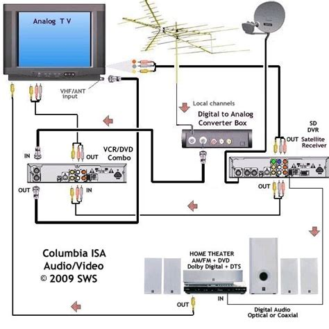 Vcr Antenna Switch Circuit Diagram by Wiring Diagrams Hookup Dvd Vcr Tv Hdtv Satellite Cable