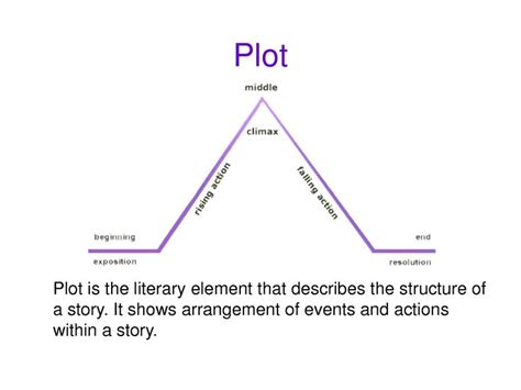 basic literary elements chart plot  conflict