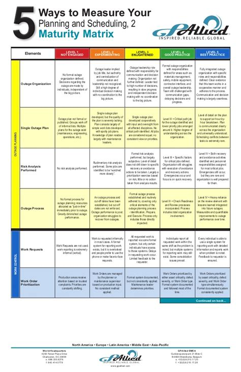 maintenance planning  scheduling maturity matrix