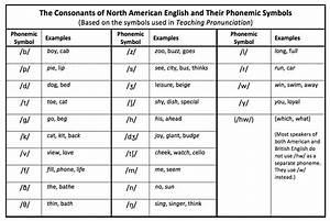 North American English Consonant Phoneme Chart