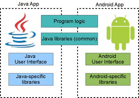 Android, Web, Tech  Spweblog Android For The Java