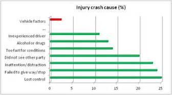 honda civic car seat installation car statistics car accidents canada