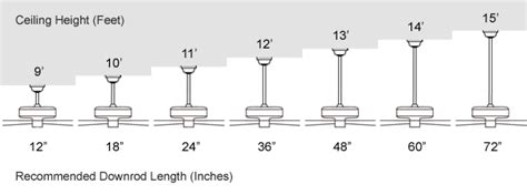 ceiling fan mounting height what size ceiling fan do i need 1000bulbs com blog