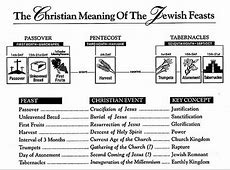 The Feasts of Israel Jews Lamb and Lion Ministries