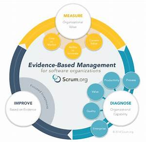 Culture of evidence-based decision making