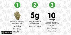 How To Calculate Edible Potency In 3 Simple Steps