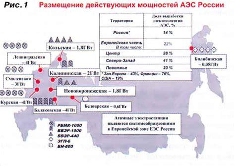 Энергетическая стратегия России до 2030 года