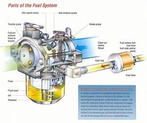 Carburetor Emulsion Tube Purpose