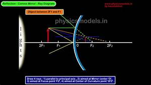 Physics-convex Mirror - Ray Diagram