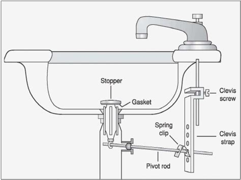 diagram of kitchen sink plumbing fresh 27 sink parts drain kitchen sink drain parts diagram 8687