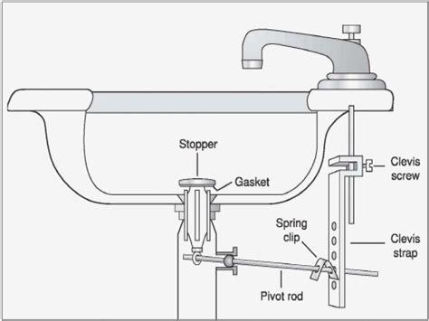 Fresh 27 Sink Parts Drain Kitchen Sink Drain Parts Diagram