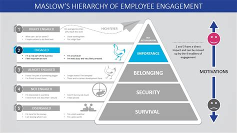 Template Hierarchy Maslow S Hierarchy Of Employee Engagement Powerpoint