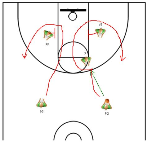 Basketball For Coaches Basketball Coaching Tips Drills