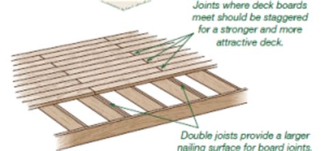 Pressure Treated Deck Boards Gap by Pressure Treated Decking Vancouver Arbutus Sundecks