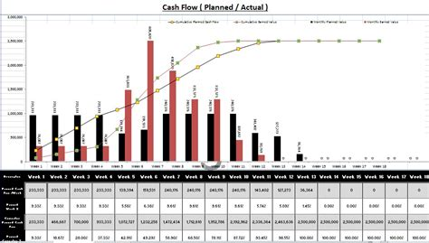 create gantt chart  cash flow  excel  sample
