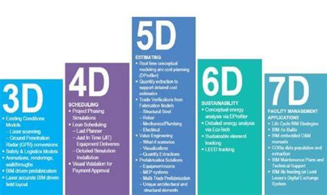 le dimensioni del bim building information modeling cadline software