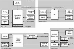 A Block Diagram Of The Test Set