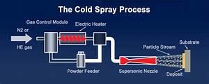 Cold Spray