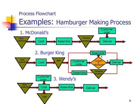 mcdonalds process flow chart cute  diagram supply chain