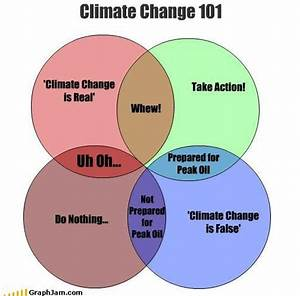 Cruxcatalyst  Climate Change 101