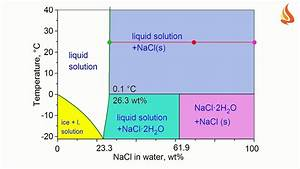 It U0026 39 S Cool  Part Ii  Phase Diagram Of The Water Sodium