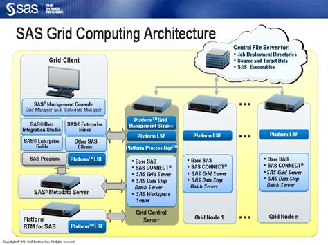 Scalability Community Sas Grid Architecture