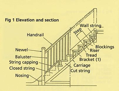 Staircase Terminology  Staircase Component Names Stairs