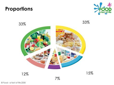 proportion cuisine the eatwell plate food a fact of ppt