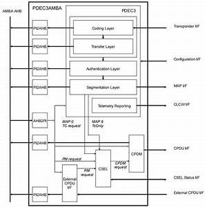 Pdec    Microelectronics    Space Engineering  U0026 Technology