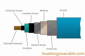 Single Core Armoured Cable High Quality  U0026 Low Price