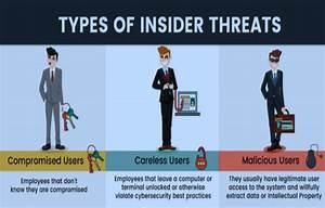Types-of-insider-threat