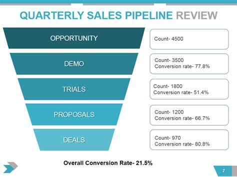 quarterly business review    essential