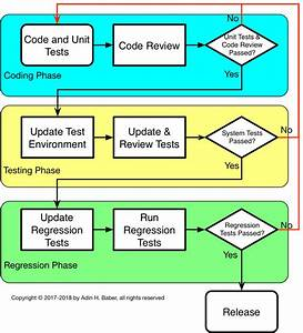 Code Test Release Cycle