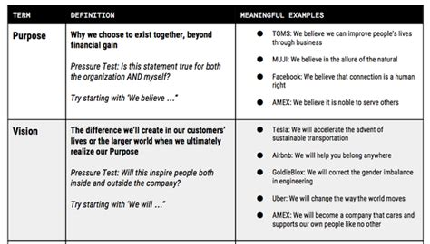 Mission Vs Vision Statement Examples