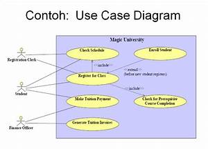 Pengertian Use Case Diagram Beserta Contohnya